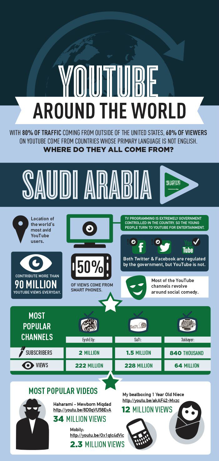 YouTube Viewing Around The World - Infographic