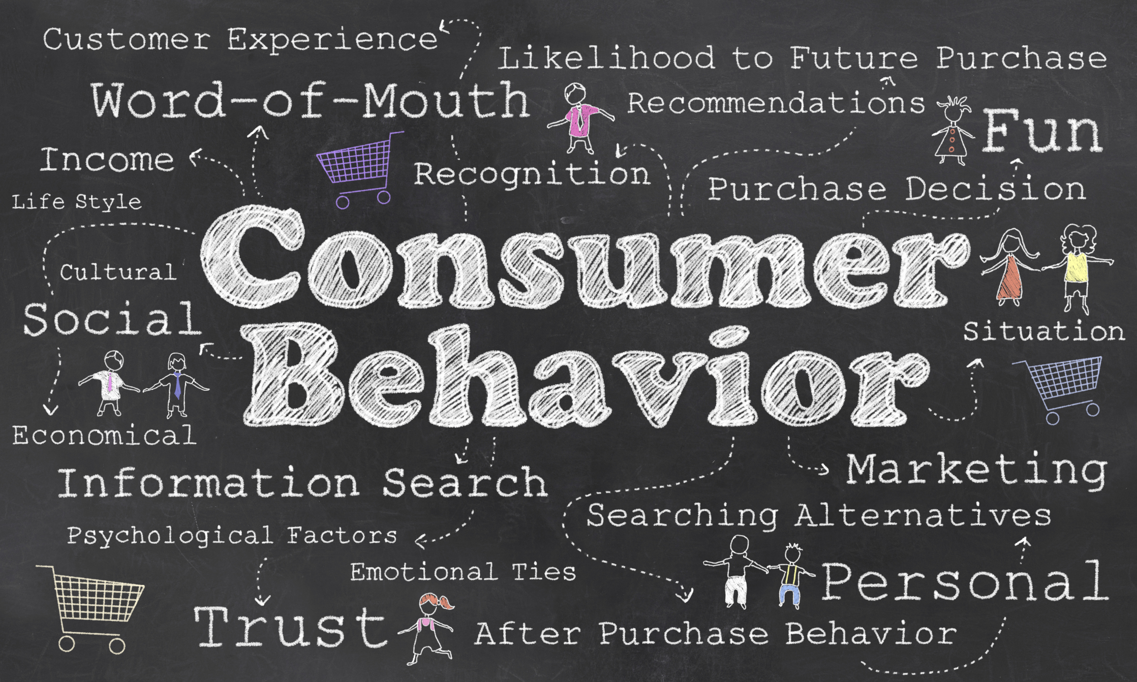 tv advertising and consumer buying behavior 1 to analyse the effectiveness of tv advertisement on the buying behaviour of consumer 2 to identify the factors effecting the buying behaviour of consumer.