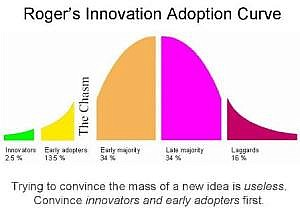 Convince the Innovators and Early Adopters First!