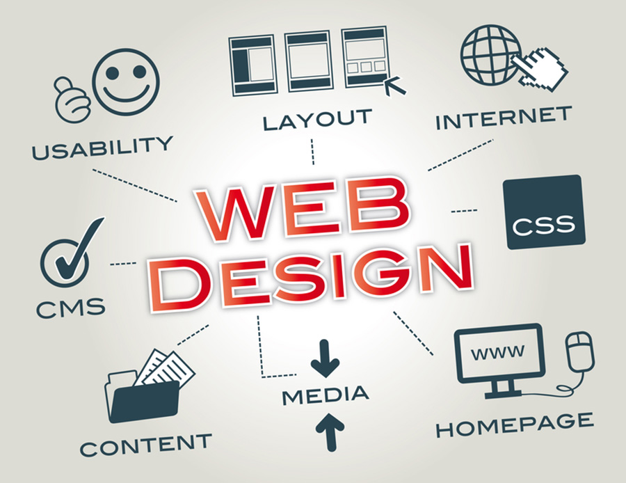 Good Web Design Can Influence Your Success; will sherwood; the sherwood group; graphic design; advertising; web design santa clarita