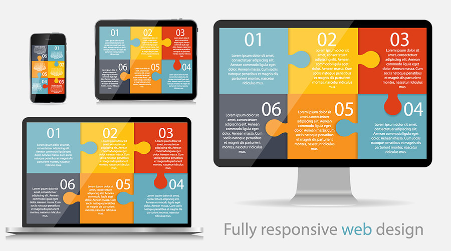Responsive Web Design: A Single, Simple Trend That Will Dominate the Success of Your Business